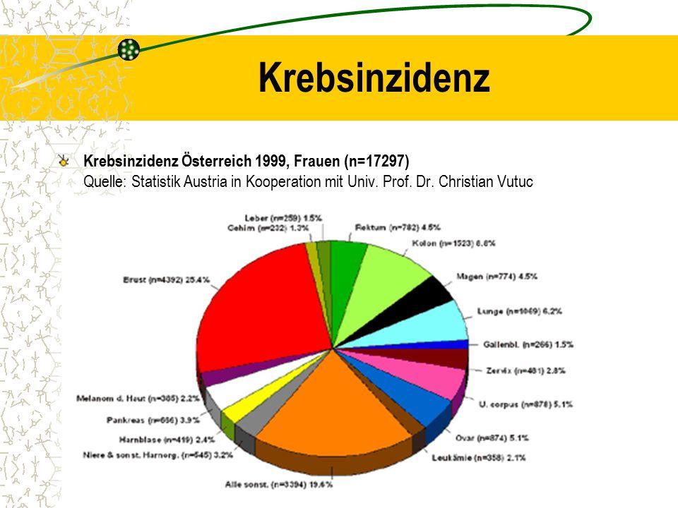 Krebsinzidenz Krebsinzidenz Österreich 1999, Frauen (n=17297) Quelle: Statistik Austria in Kooperation mit Univ.