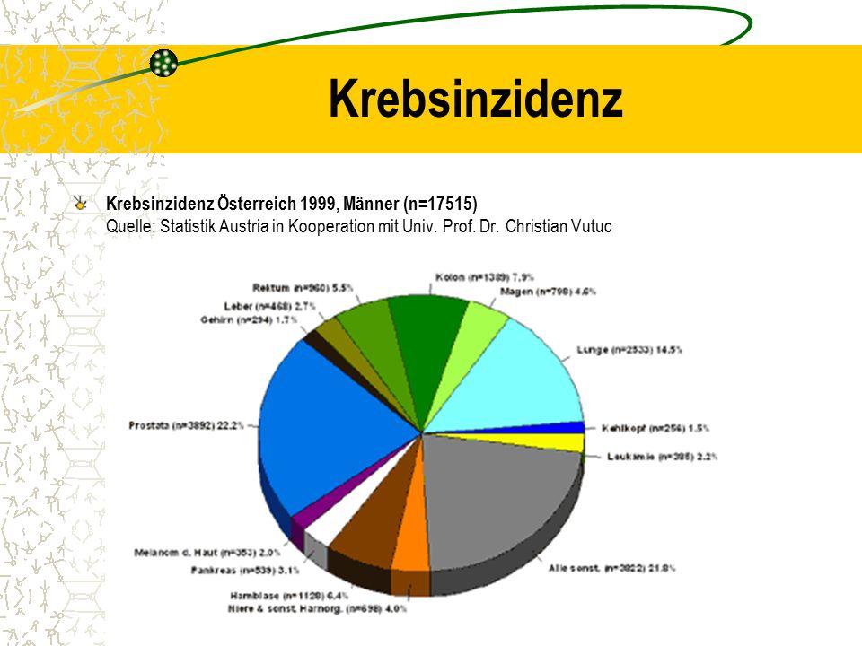 Krebsinzidenz Krebsinzidenz Österreich 1999, Männer (n=17515) Quelle: Statistik Austria in Kooperation mit Univ.