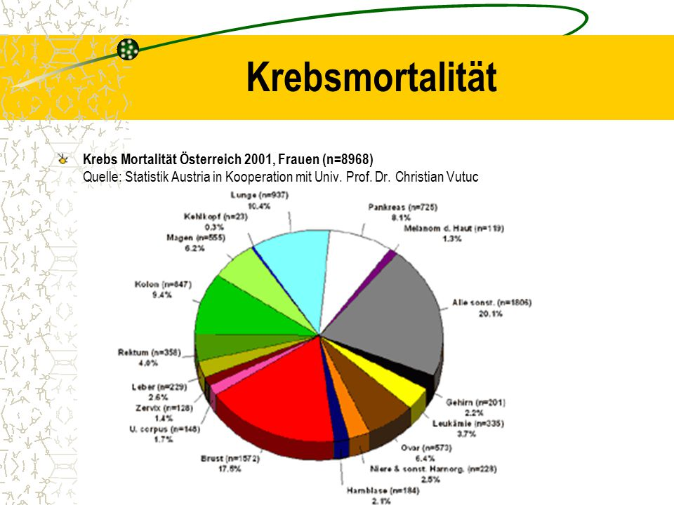 Krebsmortalität Krebs Mortalität Österreich 2001, Frauen (n=8968) Quelle: Statistik Austria in Kooperation mit Univ.