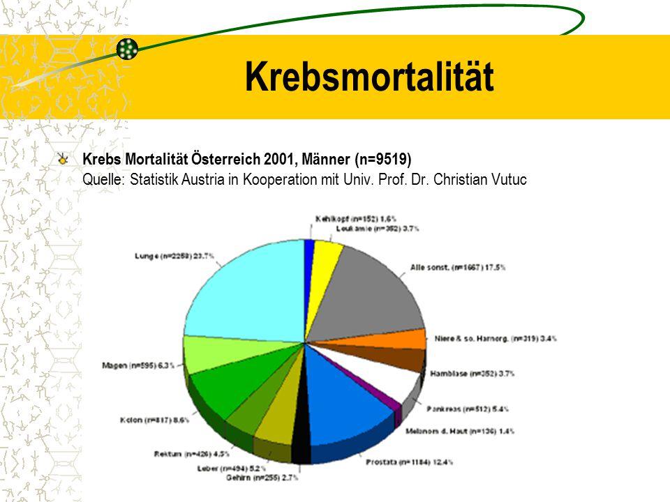 Krebsmortalität Krebs Mortalität Österreich 2001, Männer (n=9519) Quelle: Statistik Austria in Kooperation mit Univ.