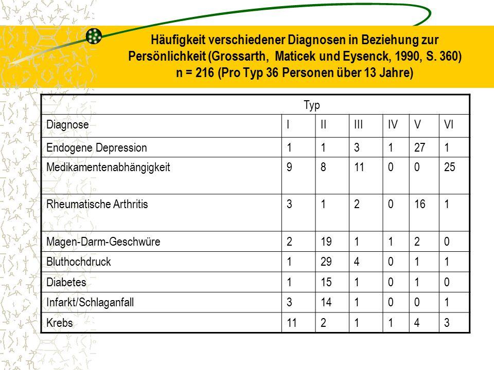 Häufigkeit verschiedener Diagnosen in Beziehung zur Persönlichkeit (Grossarth, Maticek und Eysenck, 1990, S. 360) n = 216 (Pro Typ 36 Personen über 13 Jahre)