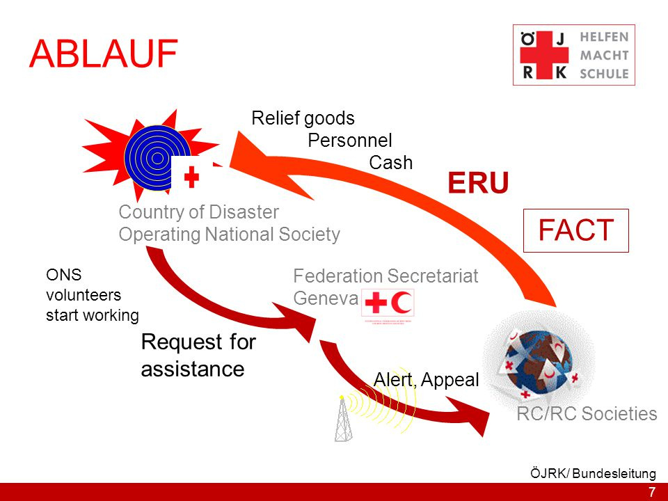 ABLAUF ERU FACT Request for assistance Relief goods Personnel Cash