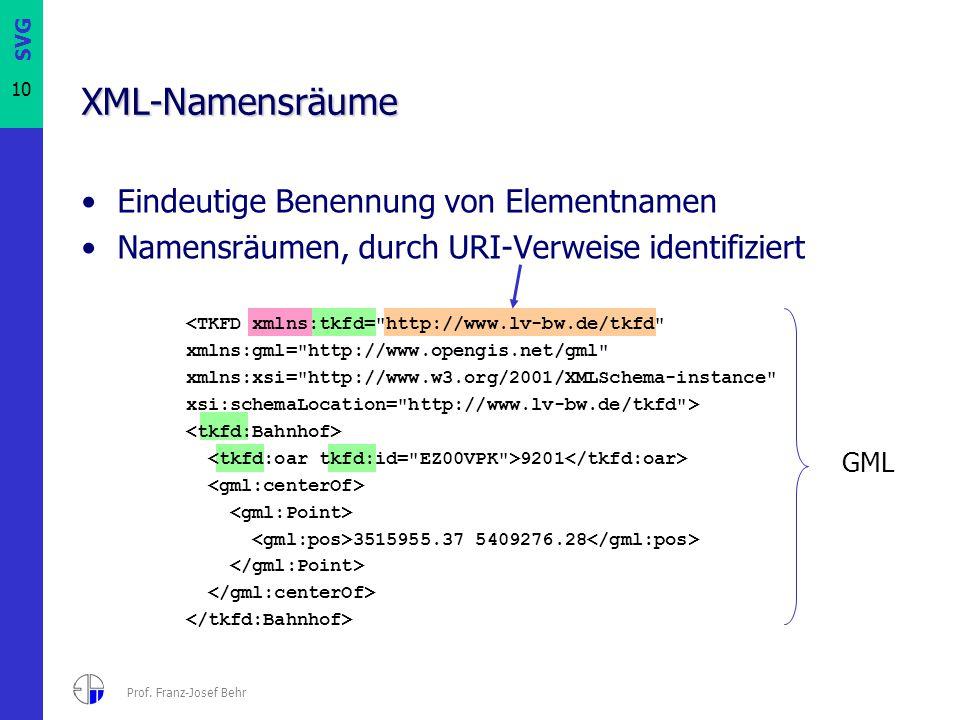 XML-Namensräume Eindeutige Benennung von Elementnamen