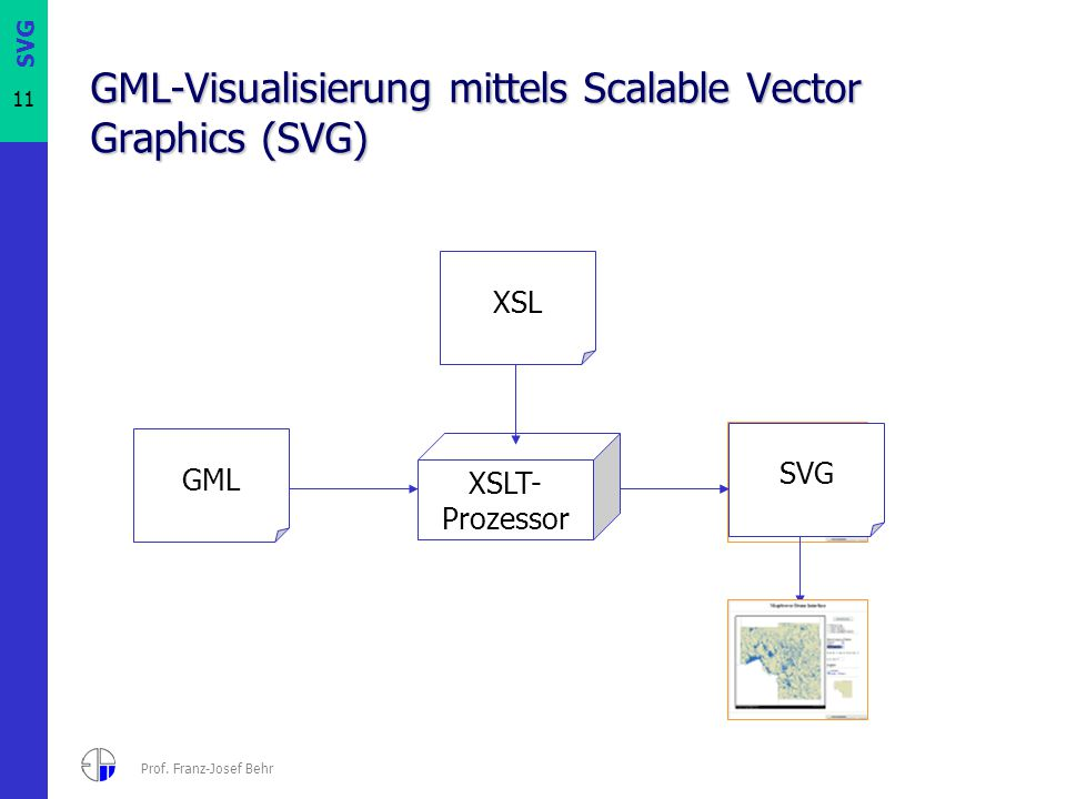 GML-Visualisierung mittels Scalable Vector Graphics (SVG)