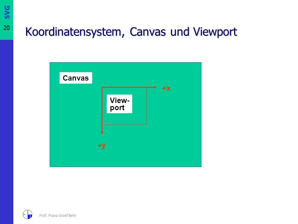 Koordinatensystem, Canvas und Viewport