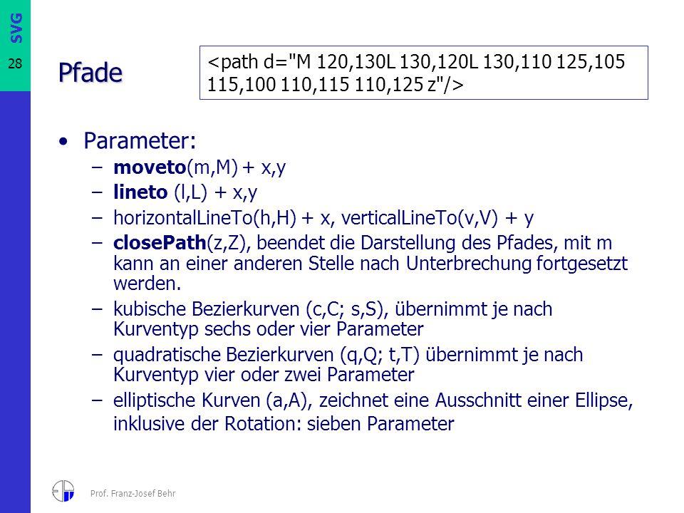 Pfade <path d= M 120,130L 130,120L 130,110 125,105 115,100 110,115 110,125 z /> Parameter: moveto(m,M) + x,y.