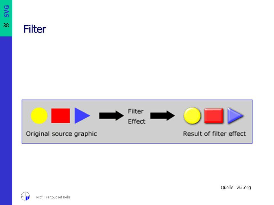 Filter Quelle: w3.org Prof. Franz-Josef Behr