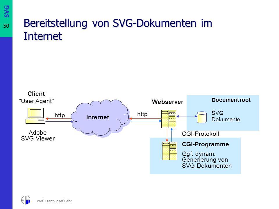 Bereitstellung von SVG-Dokumenten im Internet
