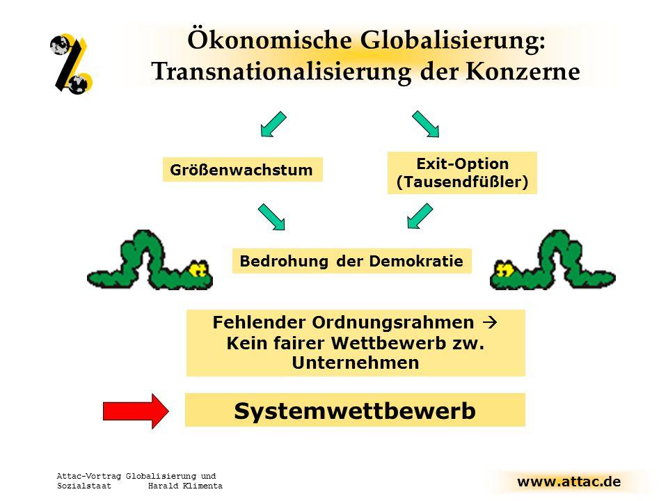 Ökonomische Globalisierung: Transnationalisierung der Konzerne