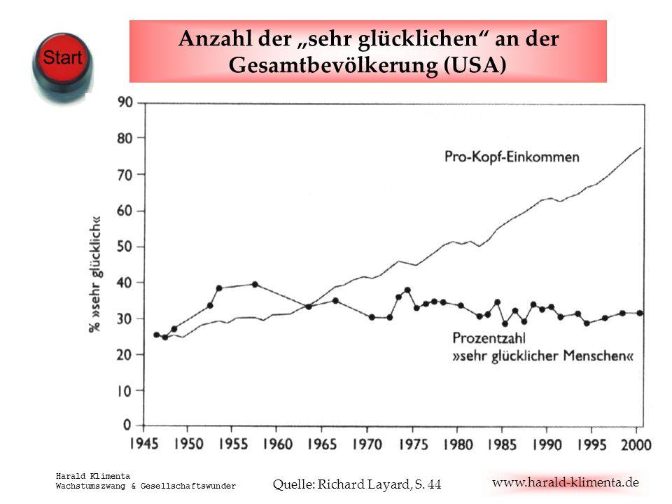 """Anzahl der """"sehr glücklichen an der Gesamtbevölkerung (USA)"""