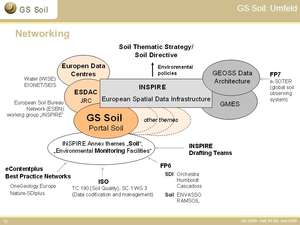Networking GS Soil: Umfeld