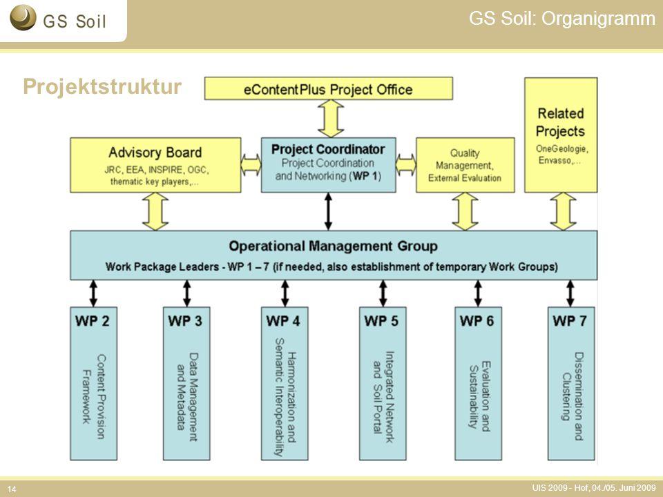 GS Soil: Organigramm Projektstruktur