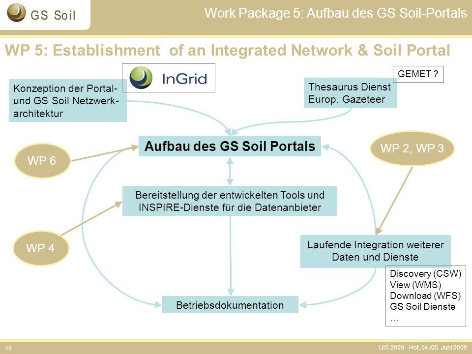 Aufbau des GS Soil Portals