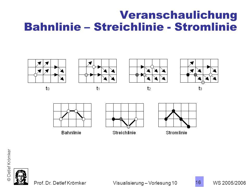 Veranschaulichung Bahnlinie – Streichlinie - Stromlinie