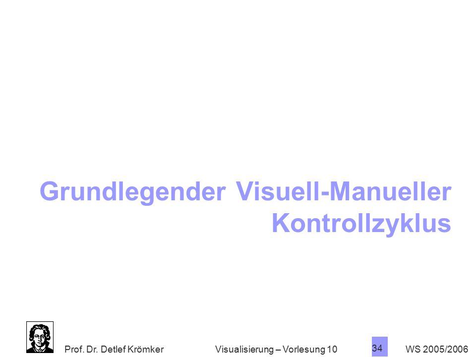 Grundlegender Visuell-Manueller Kontrollzyklus