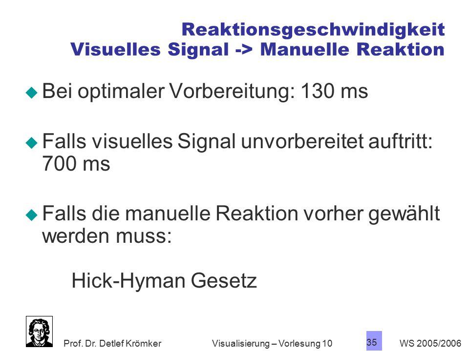 Reaktionsgeschwindigkeit Visuelles Signal -> Manuelle Reaktion