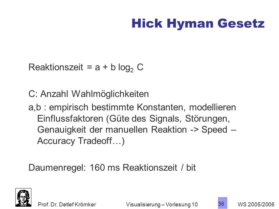 Hick Hyman Gesetz Reaktionszeit = a + b log2 C