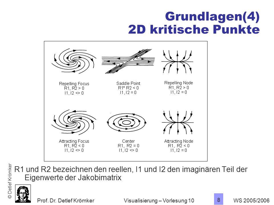 Grundlagen(4) 2D kritische Punkte