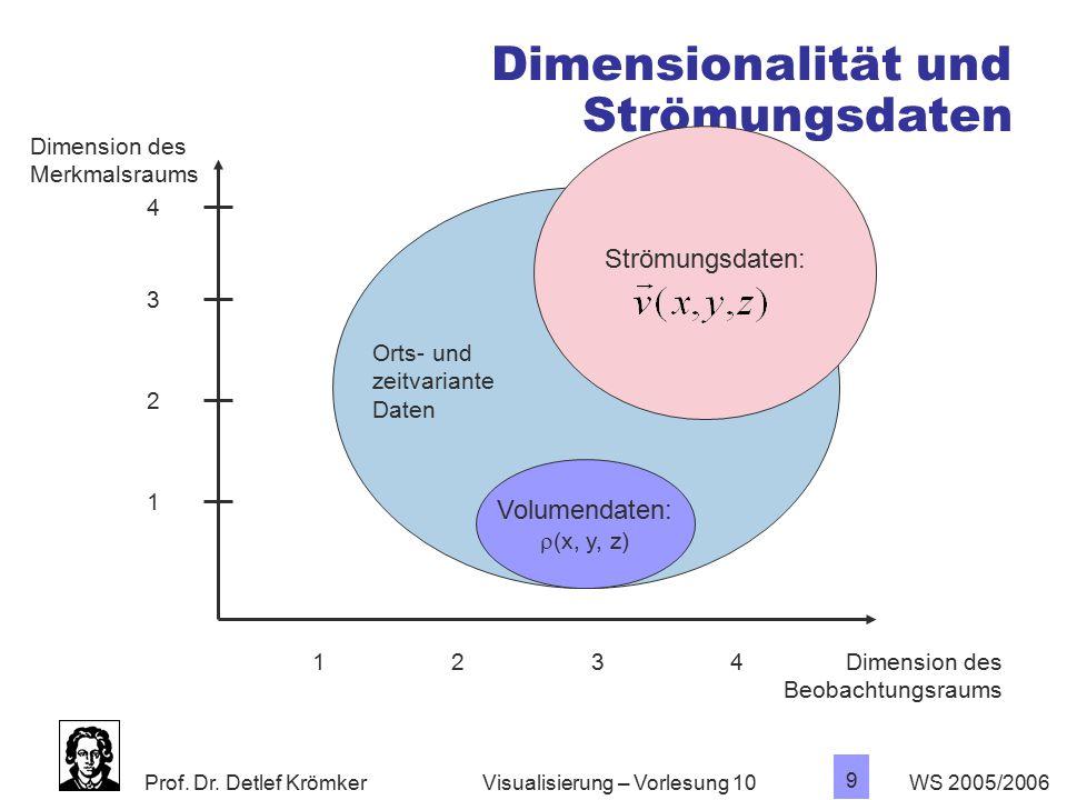 Dimensionalität und Strömungsdaten