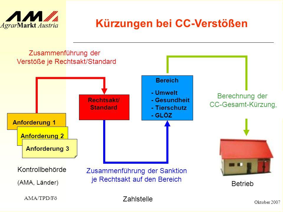 Kürzungen bei CC-Verstößen