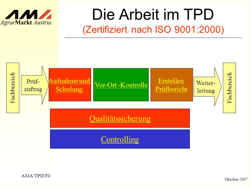 Die Arbeit im TPD (Zertifiziert nach ISO 9001:2000)