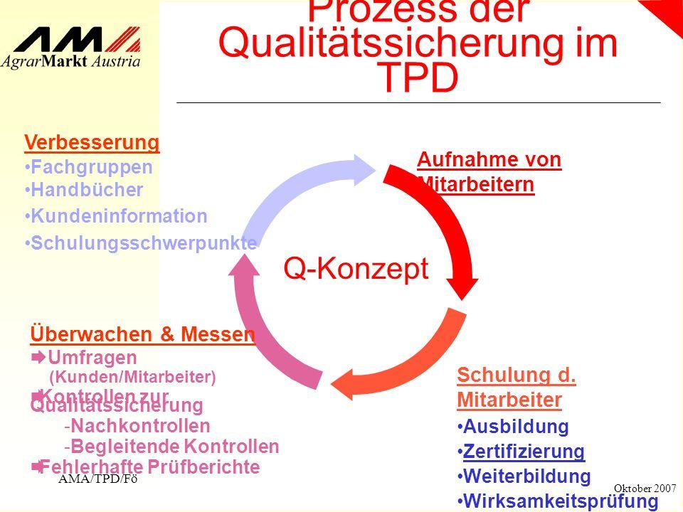 Prozess der Qualitätssicherung im TPD