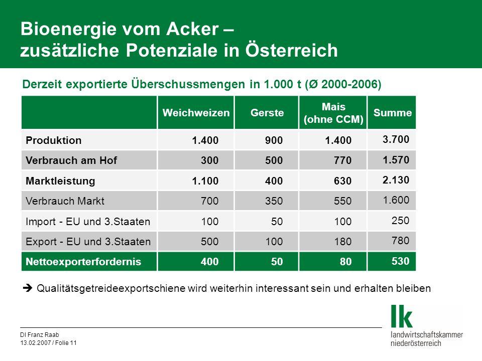 Bioenergie vom Acker – zusätzliche Potenziale in Österreich