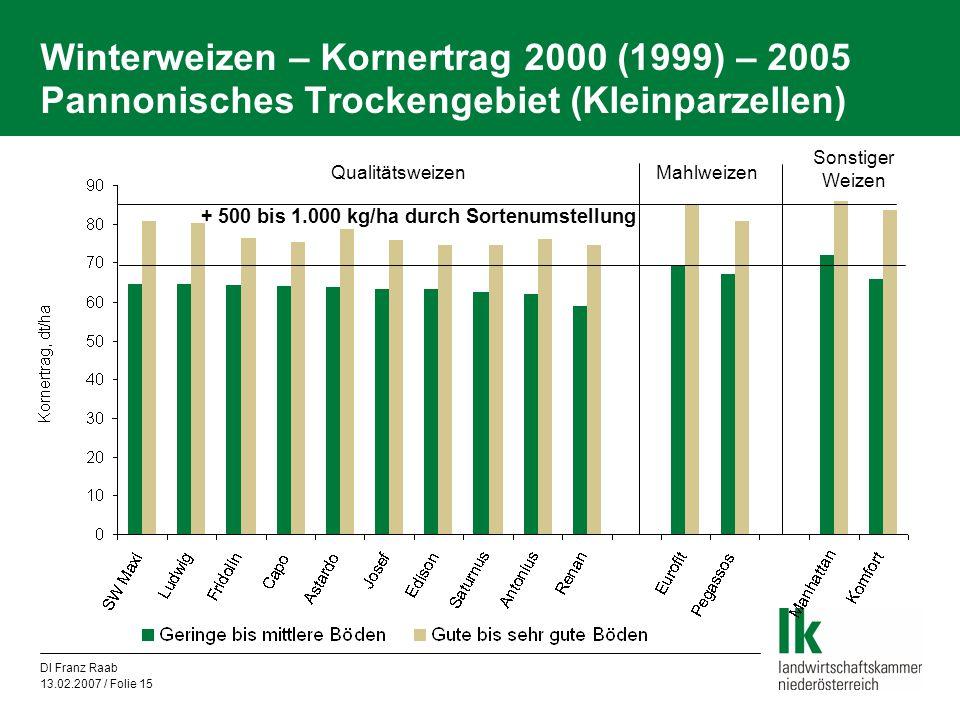 Winterweizen – Kornertrag 2000 (1999) – 2005 Pannonisches Trockengebiet (Kleinparzellen)