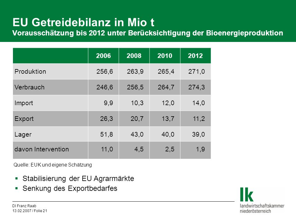 EU Getreidebilanz in Mio t Vorausschätzung bis 2012 unter Berücksichtigung der Bioenergieproduktion