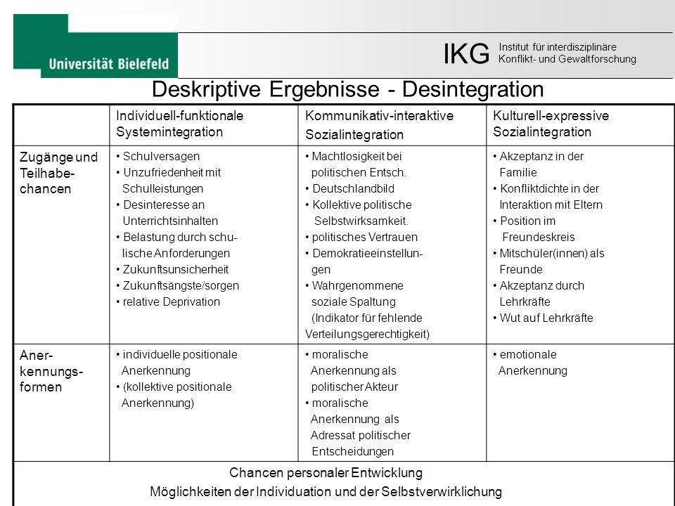 Deskriptive Ergebnisse - Desintegration