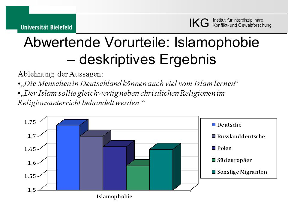 Abwertende Vorurteile: Islamophobie – deskriptives Ergebnis
