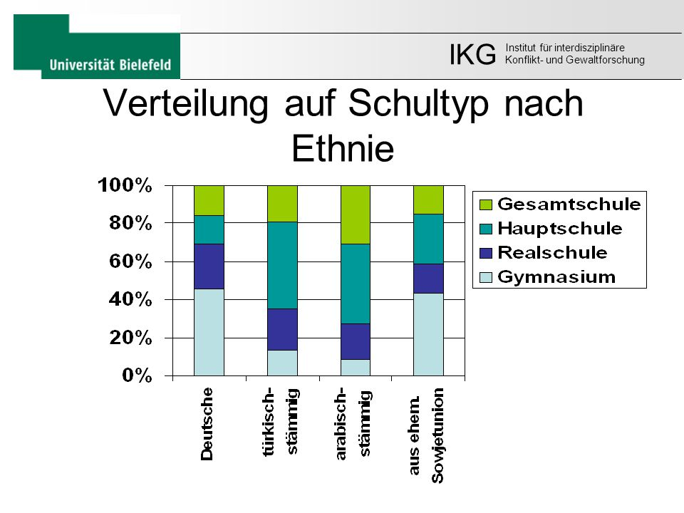 Verteilung auf Schultyp nach Ethnie
