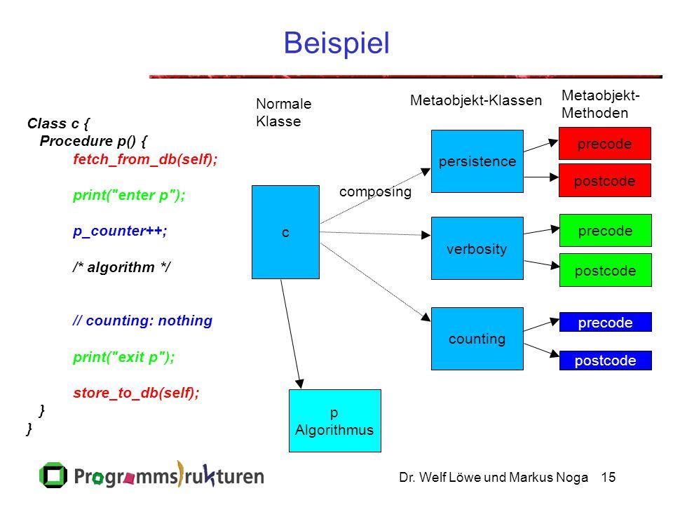 Beispiel Metaobjekt- Metaobjekt-Klassen Normale Methoden Klasse