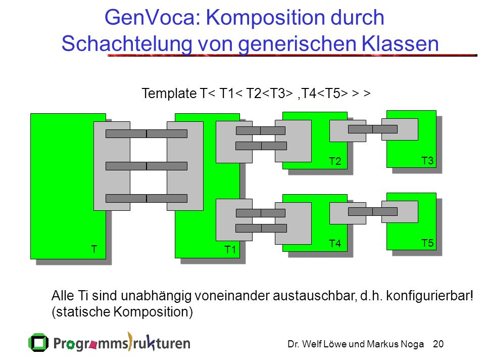 GenVoca: Komposition durch Schachtelung von generischen Klassen