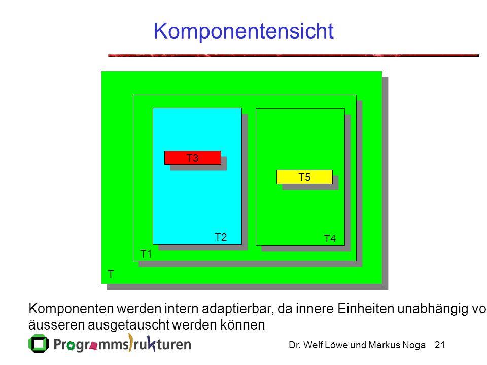 Komponentensicht T3. T5. T2. T4. T1. T. Komponenten werden intern adaptierbar, da innere Einheiten unabhängig von.