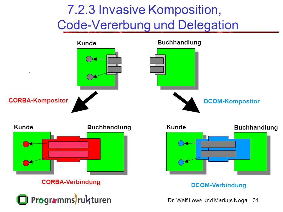 7.2.3 Invasive Komposition, Code-Vererbung und Delegation