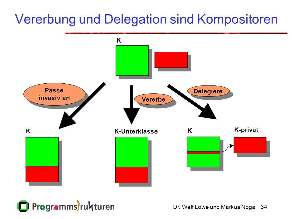 Vererbung und Delegation sind Kompositoren