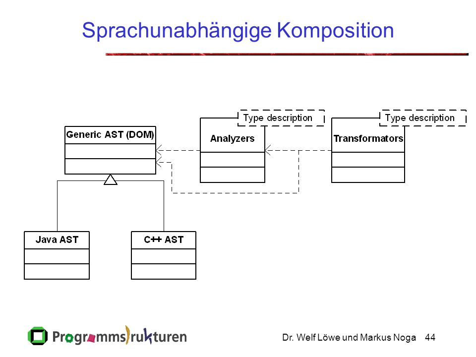 Sprachunabhängige Komposition
