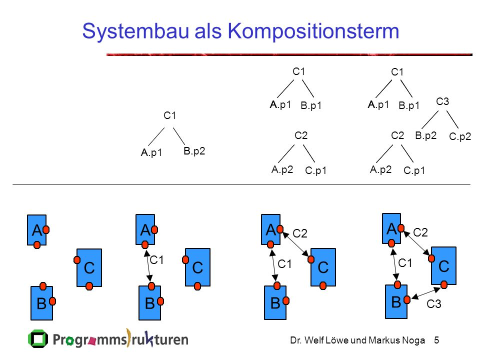 Systembau als Kompositionsterm