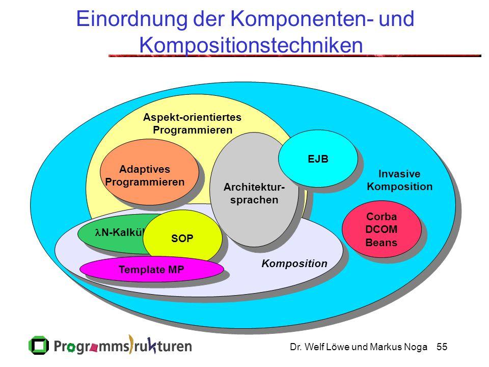 Einordnung der Komponenten- und Kompositionstechniken