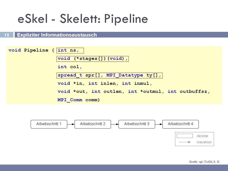 eSkel - Skelett: Pipeline