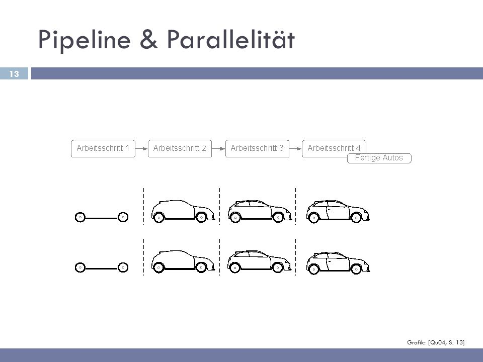 Pipeline & Parallelität