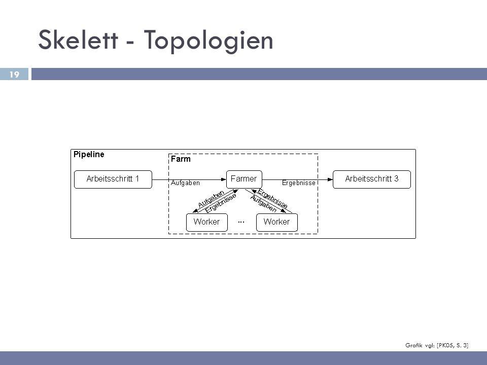 Skelett - Topologien Theoretisch beliebig komplexe Verschachtelungen möglich.