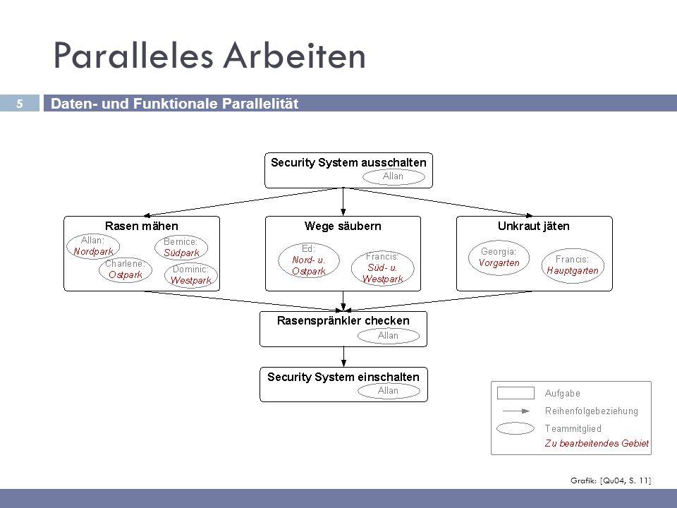 Paralleles Arbeiten Daten- und Funktionale Parallelität