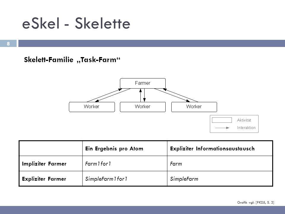 "eSkel - Skelette Skelett-Familie ""Task-Farm Ein Ergebnis pro Atom"