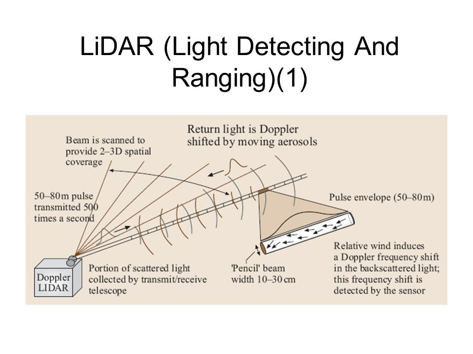 LiDAR (Light Detecting And Ranging)(1)