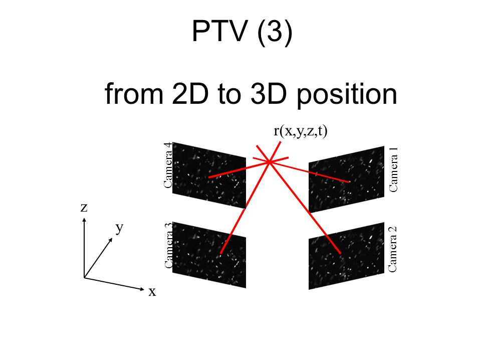 PTV (3) from 2D to 3D position r(x,y,z,t) z y x Camera 4 Camera 1