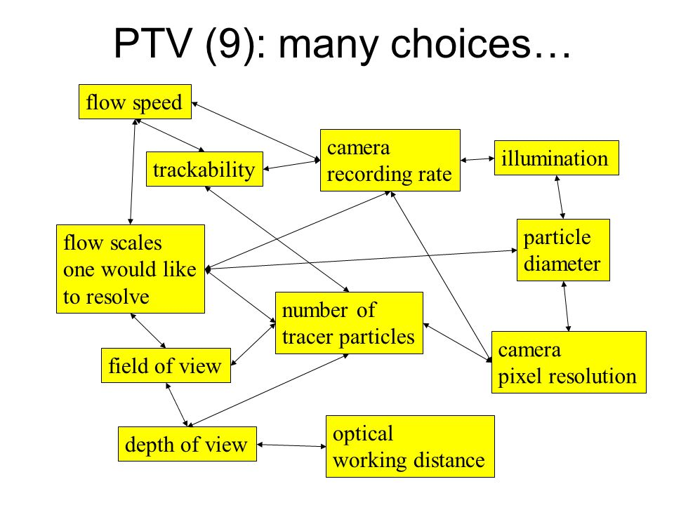 PTV (9): many choices… flow speed camera recording rate illumination