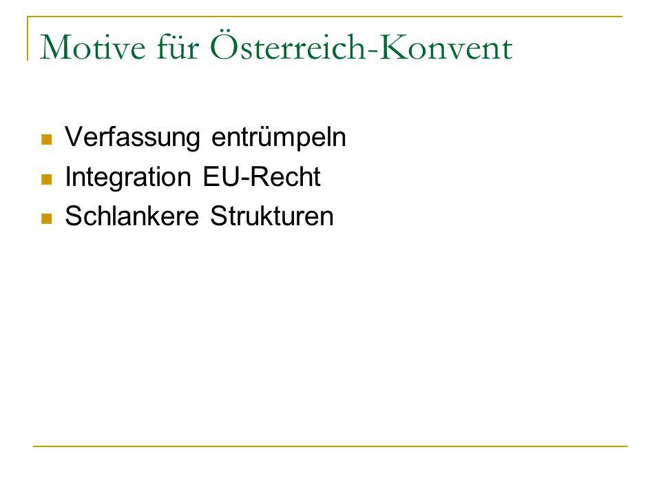 Motive für Österreich-Konvent