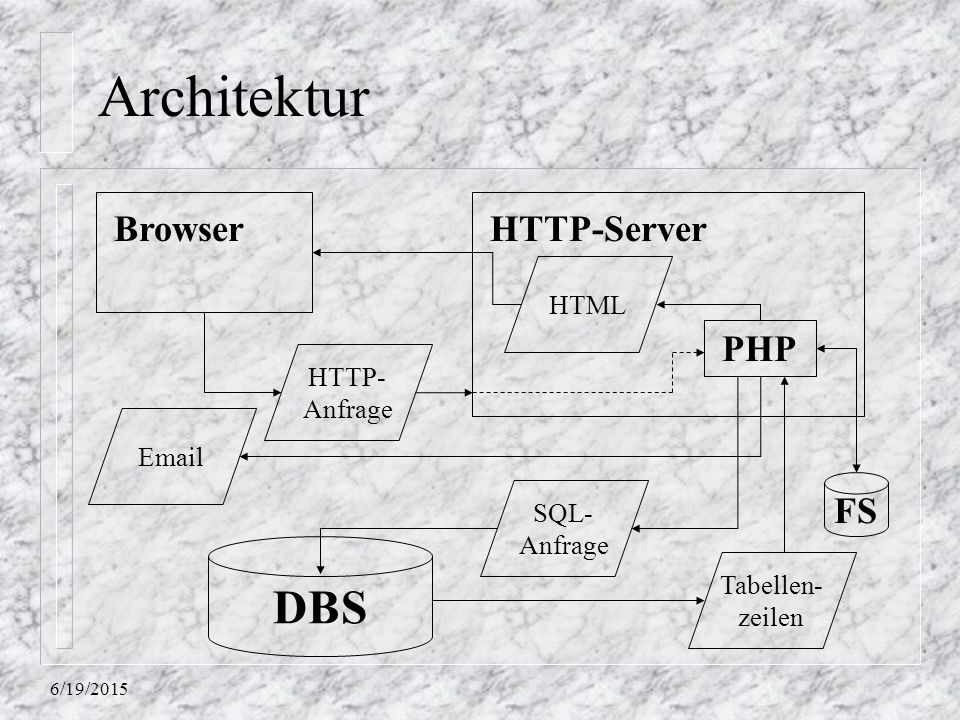 Architektur DBS Browser HTTP-Server PHP FS HTML HTTP- Anfrage Email